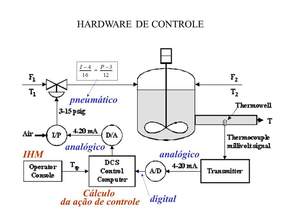 HARDWARE DE CONTROLE digital analógico Cálculo da ação de controle IHM pneumático