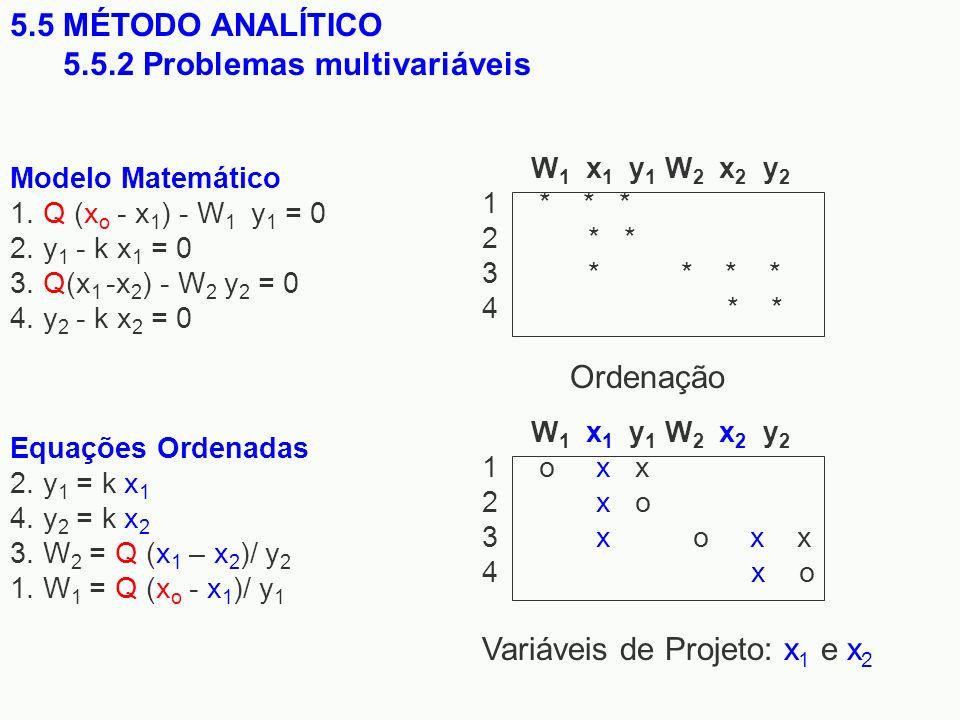 5.5 MÉTODO ANALÍTICO 5.5.2 Problemas multivariáveis Modelo Matemático 1. Q (x o - x 1 ) - W 1 y 1 = 0 2. y 1 - k x 1 = 0 3. Q(x 1 -x 2 ) - W 2 y 2 = 0