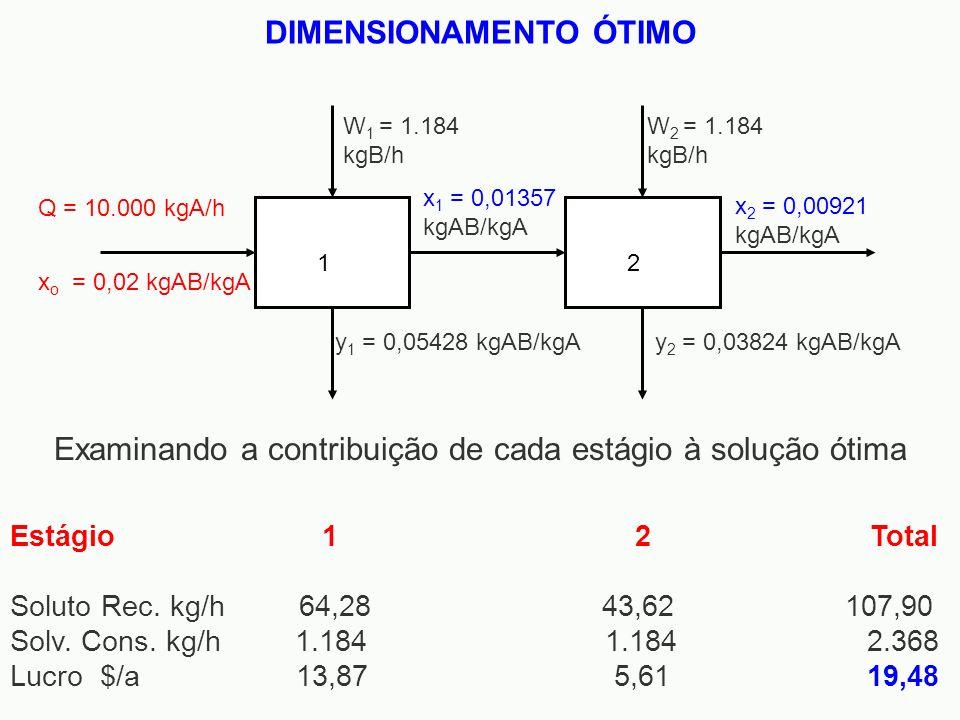 12 Q = 10.000 kgA/h x o = 0,02 kgAB/kgA W 1 = 1.184 kgB/h W 2 = 1.184 kgB/h x 1 = 0,01357 kgAB/kgA x 2 = 0,00921 kgAB/kgA y 1 = 0,05428 kgAB/kgAy 2 =
