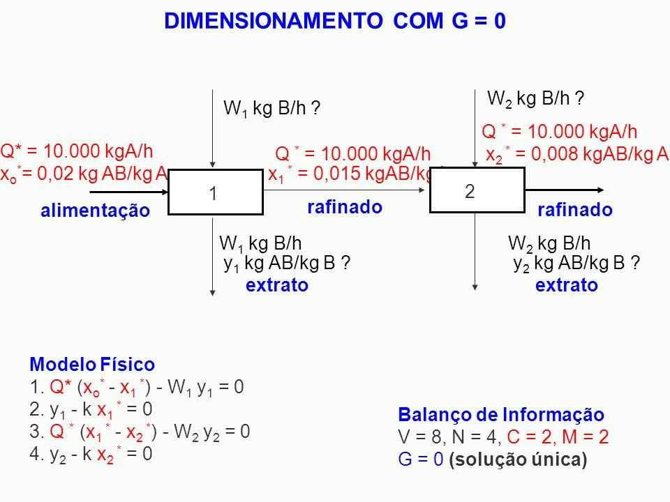 Modelo Físico 1. Q* (x o * - x 1 * ) - W 1 y 1 = 0 2. y 1 - k x 1 * = 0 3. Q * (x 1 * - x 2 * ) - W 2 y 2 = 0 4. y 2 - k x 2 * = 0 Balanço de Informaç