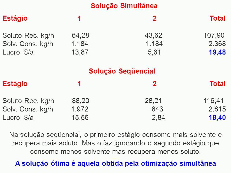 Solução Seqüencial Estágio 1 2 Total Soluto Rec. kg/h 88,20 28,21 116,41 Solv. Cons. kg/h 1.972 843 2.815 Lucro $/a 15,56 2,84 18,40 Solução Simultâne