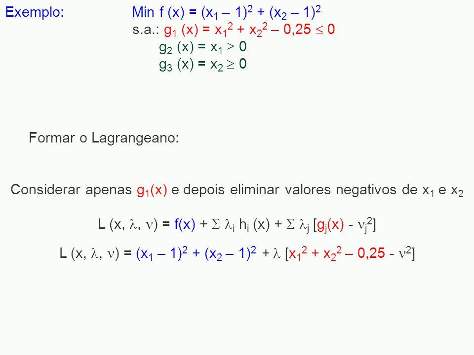 Exemplo: Min f (x) = (x 1 – 1) 2 + (x 2 – 1) 2 s.a.: g 1 (x) = x 1 2 + x 2 2 – 0,25 0 g 2 (x) = x 1 0 g 3 (x) = x 2 0 Considerar apenas g 1 (x) e depo