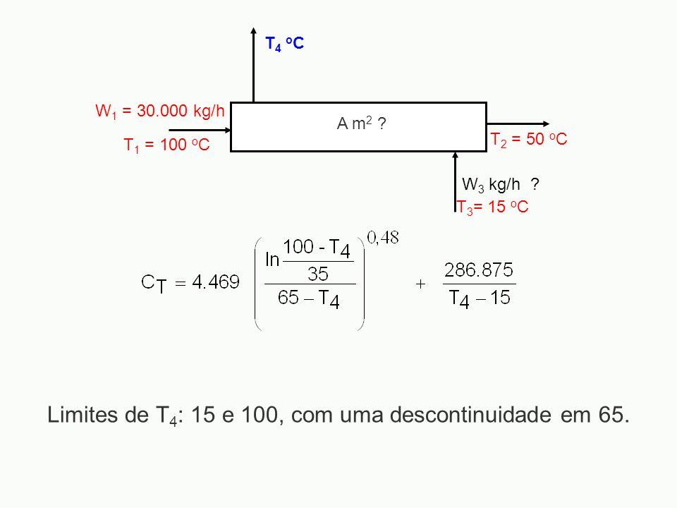 W 1 = 30.000 kg/h T 1 = 100 o C T 2 = 50 o C W 3 kg/h ? T4 oCT4 oC A m 2 ? T 3 = 15 o C Limites de T 4 : 15 e 100, com uma descontinuidade em 65.
