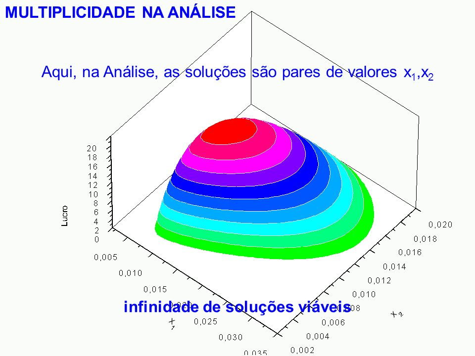 MULTIPLICIDADE NA ANÁLISE infinidade de soluções viáveis Aqui, na Análise, as soluções são pares de valores x 1,x 2