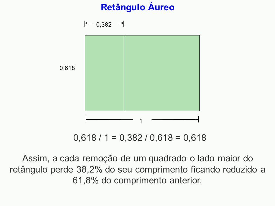 Retângulo Áureo 1 0,618 0,382 0,618 / 1 = 0,382 / 0,618 = 0,618 Assim, a cada remoção de um quadrado o lado maior do retângulo perde 38,2% do seu comp