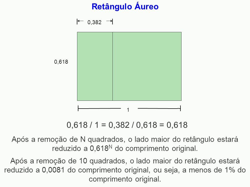 Retângulo Áureo 1 0,618 0,382 0,618 / 1 = 0,382 / 0,618 = 0,618 Após a remoção de N quadrados, o lado maior do retângulo estará reduzido a 0,618 N do