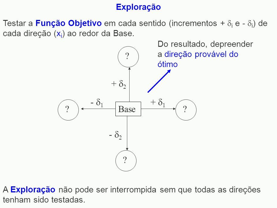 Exploração Testar a Função Objetivo em cada sentido (incrementos + i e - i ) de cada direção (x i ) ao redor da Base. Base ? - 1 ? - 2 ? + 1 ? + 2 A E