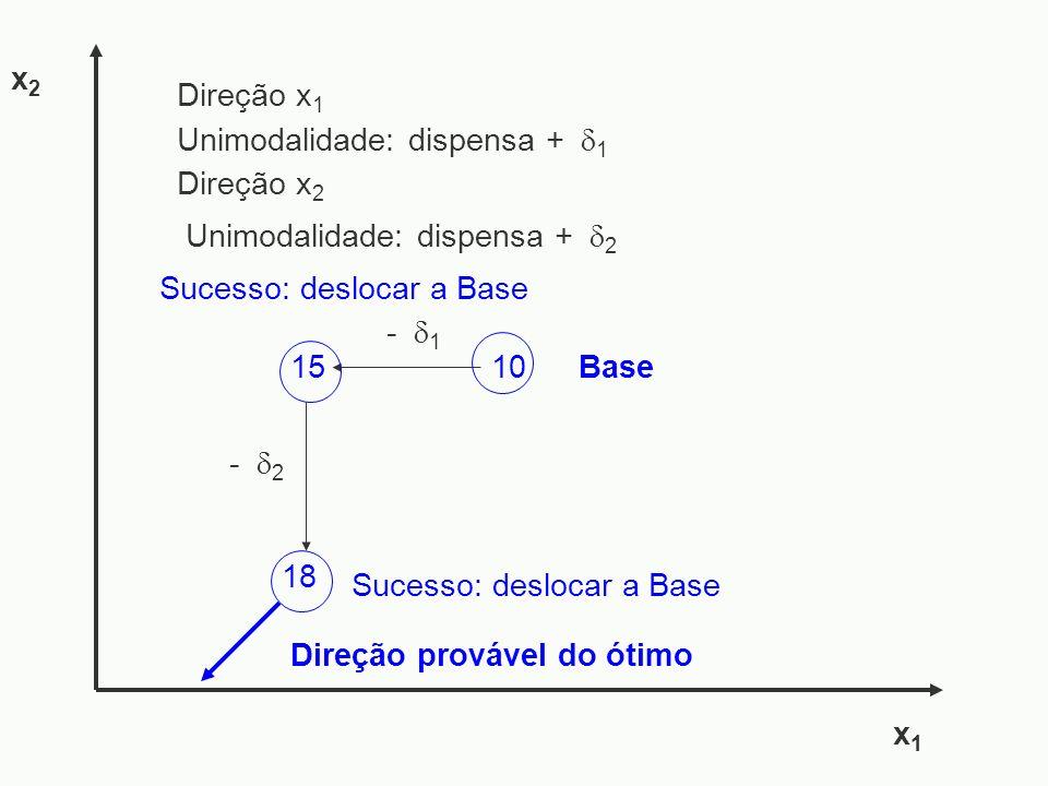 - 1 18 15 - 2 x1x1 x2x2 Sucesso: deslocar a Base Direção provável do ótimo 10Base Unimodalidade: dispensa + 1 Direção x 1 Direção x 2 Unimodalidade: d