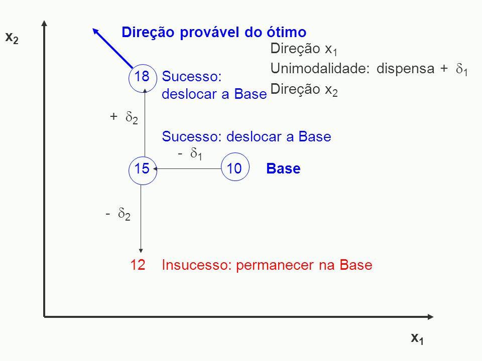 - 1 15 12 - 2 x1x1 x2x2 + 2 18 Sucesso: deslocar a Base Insucesso: permanecer na Base Sucesso: deslocar a Base Direção provável do ótimo 10Base Direçã