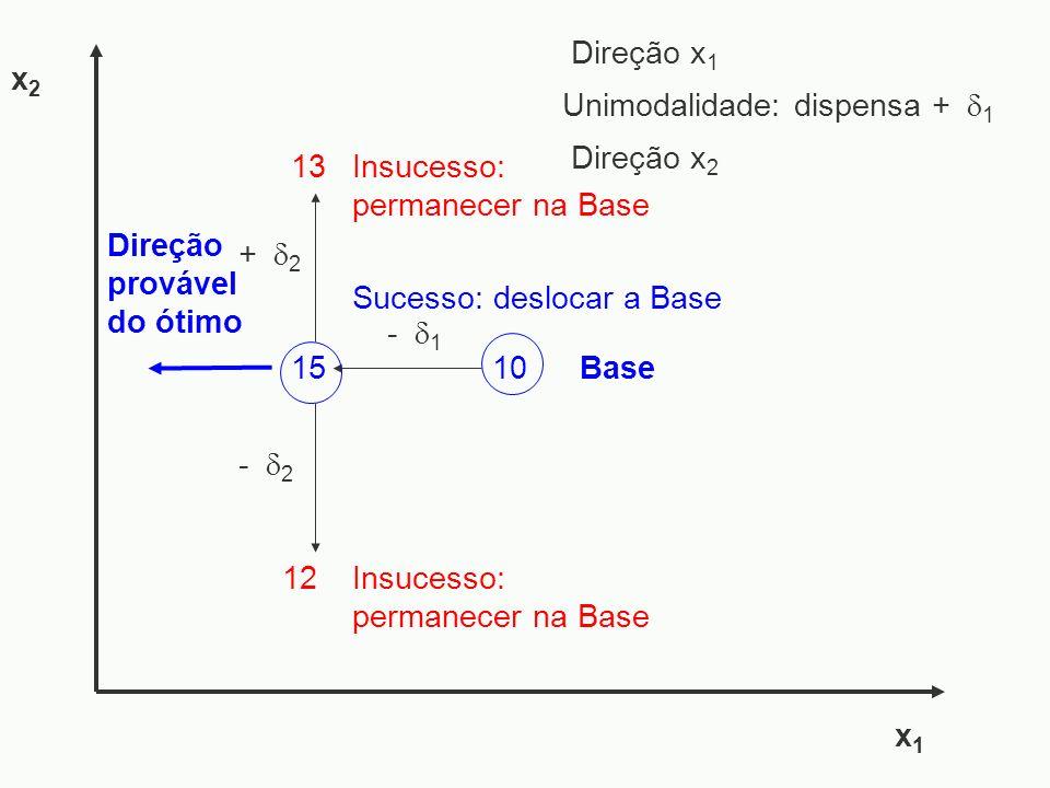 - 1 15 - 2 x1x1 x2x2 + 2 Sucesso: deslocar a Base 12Insucesso: permanecer na Base Direção provável do ótimo 10Base Direção x 1 Direção x 2 Unimodalida
