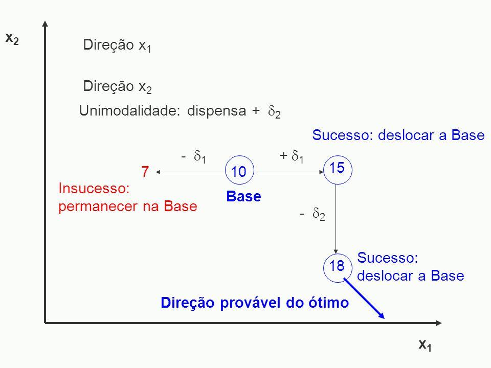 - 1 7 18 - 2 x1x1 x2x2 Sucesso: deslocar a Base Insucesso: permanecer na Base Sucesso: deslocar a Base Direção provável do ótimo 15 + 1 10 Base Direçã