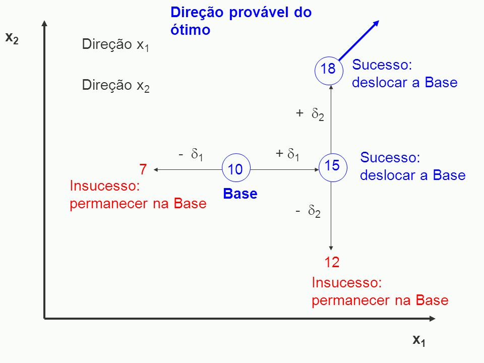 - 1 7 - 2 x1x1 x2x2 Sucesso: deslocar a Base Insucesso: permanecer na Base Direção provável do ótimo 15 + 1 12 10 Base 18 Sucesso: deslocar a Base Ins