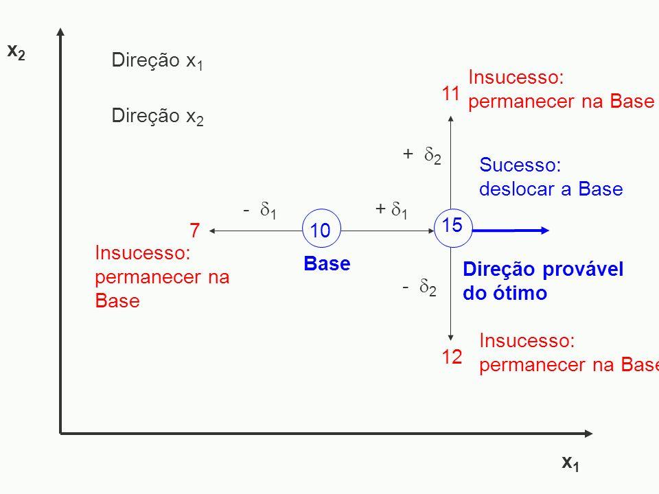 - 1 7 - 2 x1x1 x2x2 Sucesso: deslocar a Base Insucesso: permanecer na Base Direção provável do ótimo 15 + 1 10 Base Insucesso: permanecer na Base + 2