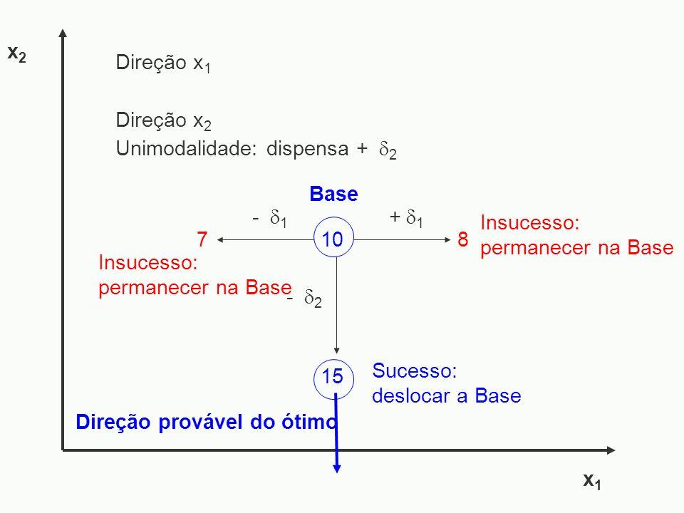 - 1 7 - 2 x1x1 x2x2 Sucesso: deslocar a Base Insucesso: permanecer na Base Direção provável do ótimo + 1 10 Base Direção x 1 Direção x 2 Insucesso: pe