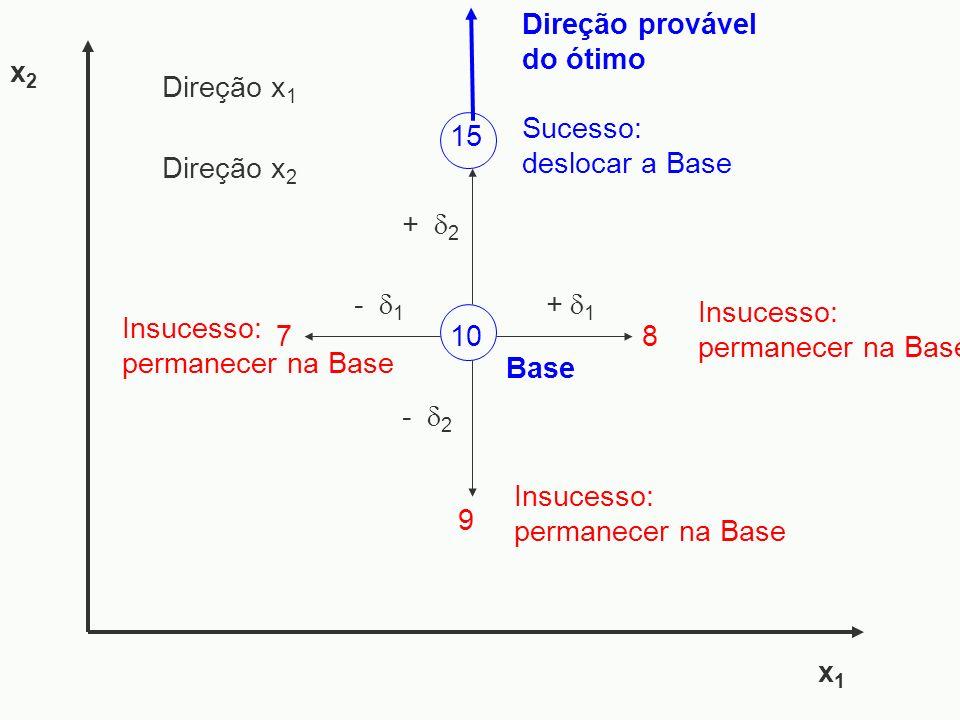- 1 7 - 2 x1x1 x2x2 Insucesso: permanecer na Base Direção provável do ótimo + 1 10 Base Direção x 1 Direção x 2 Insucesso: permanecer na Base 8 Sucess