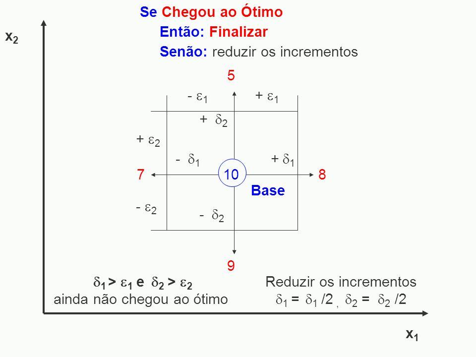 x1x1 x2x2 Reduzir os incrementos 1 = 1 /2, 2 = 2 /2 Senão: reduzir os incrementos Se Chegou ao Ótimo Então: Finalizar 9 - 1 7 - 2 + 1 10 Base + 2 5 8
