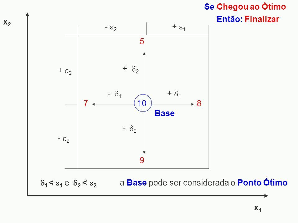 x1x1 x2x2 1 < 1 e 2 < 2 8 - 1 7 - 2 + 1 10 Base + 2 9 5 + 1 - 2 + 2 - 2 Se Chegou ao Ótimo Então: Finalizar a Base pode ser considerada o Ponto Ótimo
