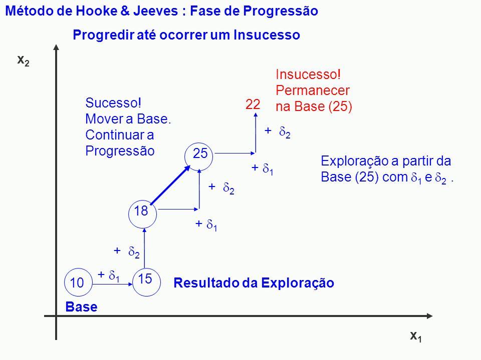 x1x1 x2x2 Método de Hooke & Jeeves : Fase de Progressão 10 Base + 2 + 1 25 22 15 + 1 + 2 18 Resultado da Exploração Progredir até ocorrer um Insucesso