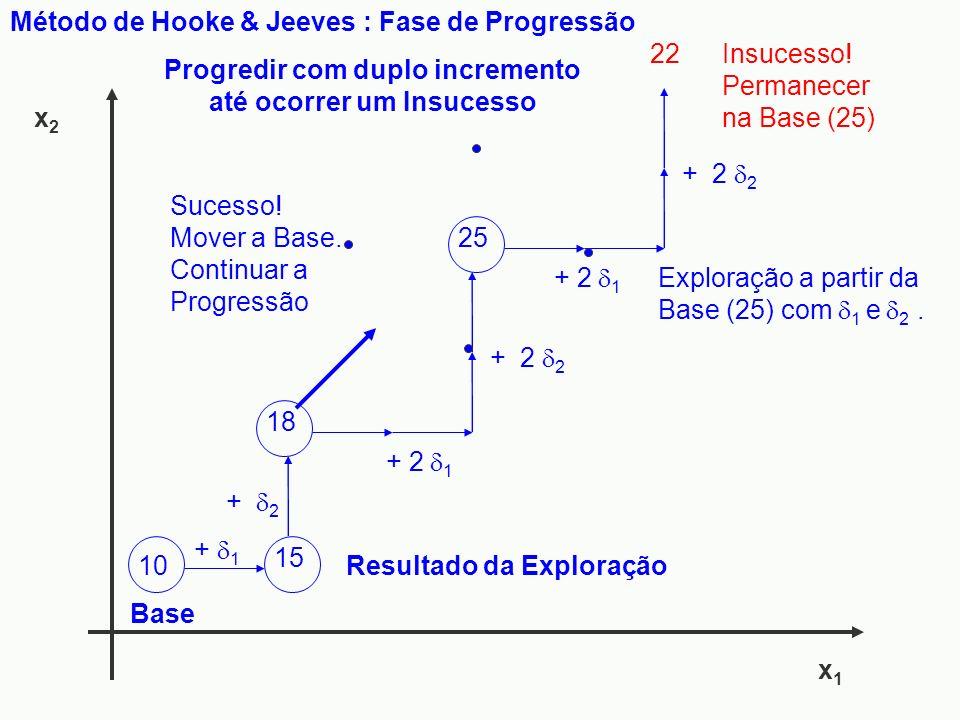 x1x1 x2x2 Método de Hooke & Jeeves : Fase de Progressão 15 + 1 10 Base + 2 18 + 2 2 + 2 1 25 + 2 2 + 2 1 22 Resultado da Exploração Progredir com dupl