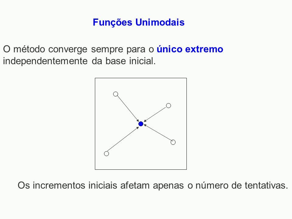 Funções Unimodais O método converge sempre para o único extremo independentemente da base inicial. Os incrementos iniciais afetam apenas o número de t
