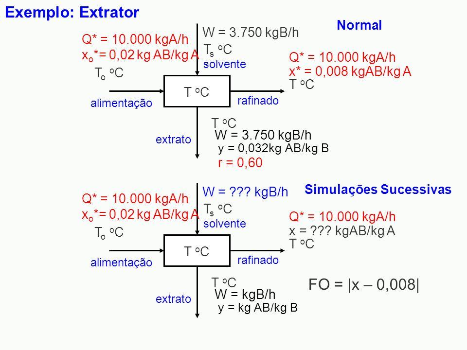 Exemplo: Extrator T o C W = ??? kgB/h rafinado y = kg AB/kg B extrato W = kgB/h Q* = 10.000 kgA/h x o *= 0,02 kg AB/kg A To oCTo oC Ts oCTs oC T o C x
