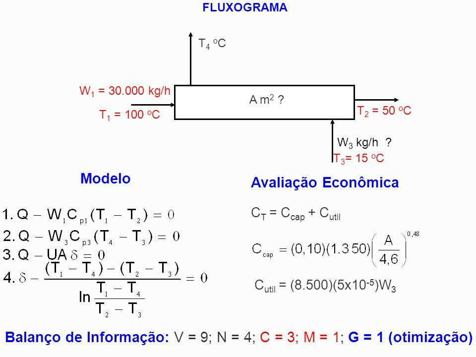 Modelo Balanço de Informação: V = 9; N = 4; C = 3; M = 1; G = 1 (otimização) Avaliação Econômica FLUXOGRAMA W 1 = 30.000 kg/h T 1 = 100 o C T 2 = 50 o