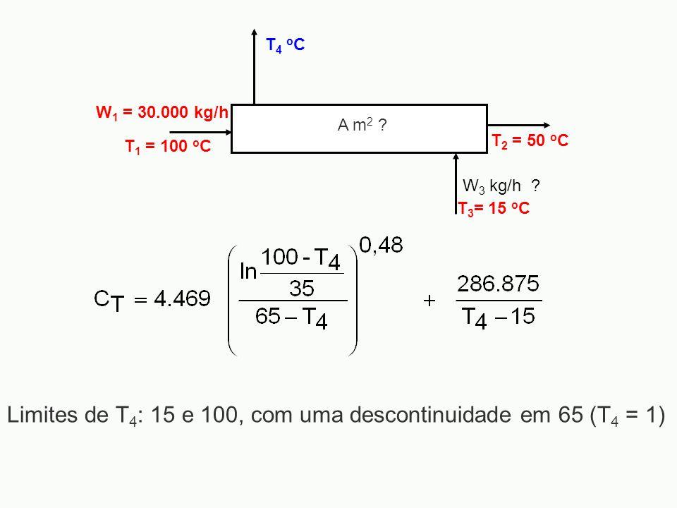 W 1 = 30.000 kg/h T 1 = 100 o C T 2 = 50 o C W 3 kg/h ? T4 oCT4 oC A m 2 ? T 3 = 15 o C Limites de T 4 : 15 e 100, com uma descontinuidade em 65 (T 4