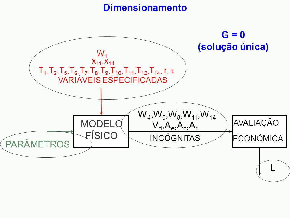 Dimensionamento INCÓGNITAS PARÂMETROS L AVALIAÇÃO ECONÔMICA V d,A e,A c,A r W 4,W 6,W 8,W 11,W 14 MODELO FÍSICO VARIÁVEIS ESPECIFICADAS W1W1 x 11,x 14