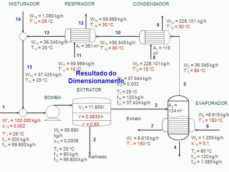 Resultado do Dimensionamento W 6 =8.615 kg/h T * 6 = 150 o C W 10 =36.345 kg/h T * 10 = 80 o C W 13 = 36.345 kg/h T 13 = 25 o C W 11 = 59.969 kg/h T *