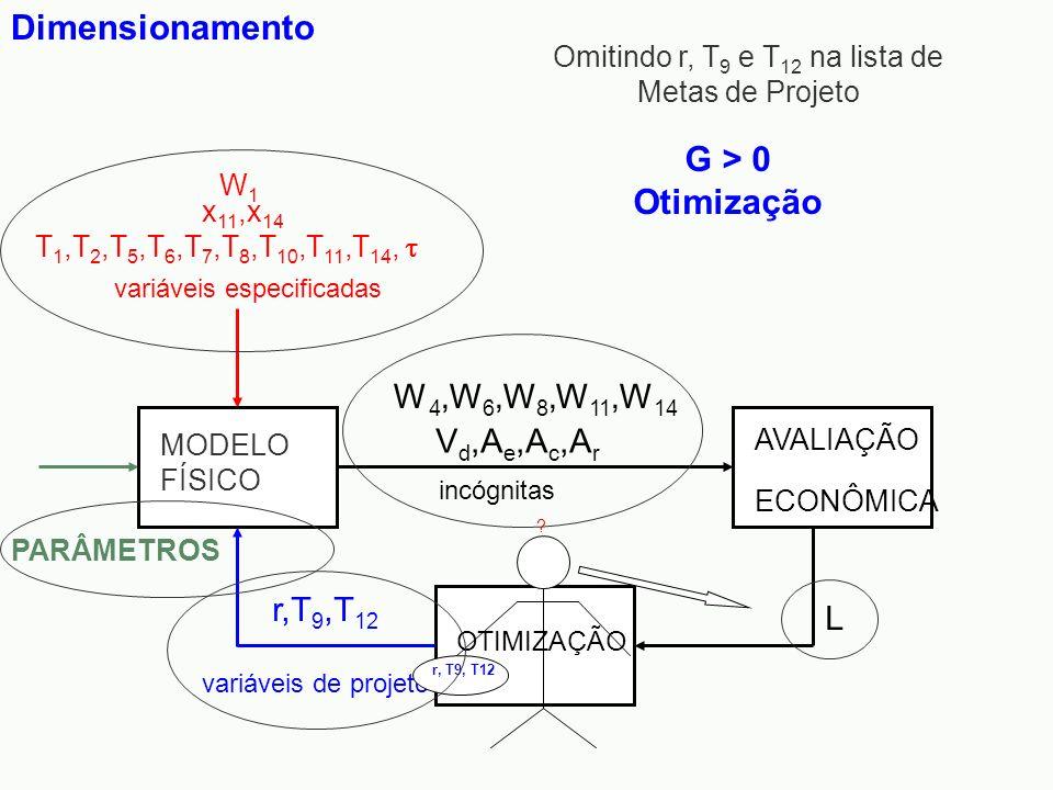 Dimensionamento incógnitas L AVALIAÇÃO ECONÔMICA V d,A e,A c,A r variáveis de projeto r,T 9,T 12 OTIMIZAÇÃO W 4,W 6,W 8,W 11,W 14 MODELO FÍSICO variáv