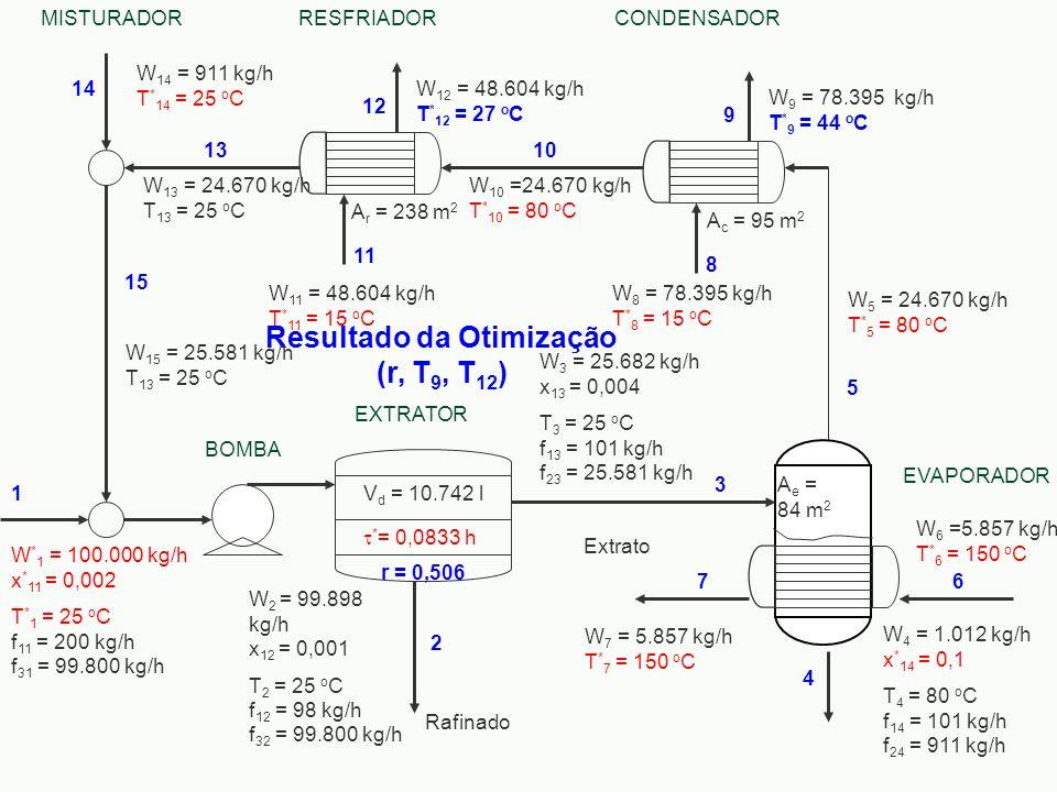 Resultado da Otimização (r, T 9, T 12 ) W 6 =5.857 kg/h T * 6 = 150 o C W 10 =24.670 kg/h T * 10 = 80 o C W 13 = 24.670 kg/h T 13 = 25 o C W 11 = 48.6
