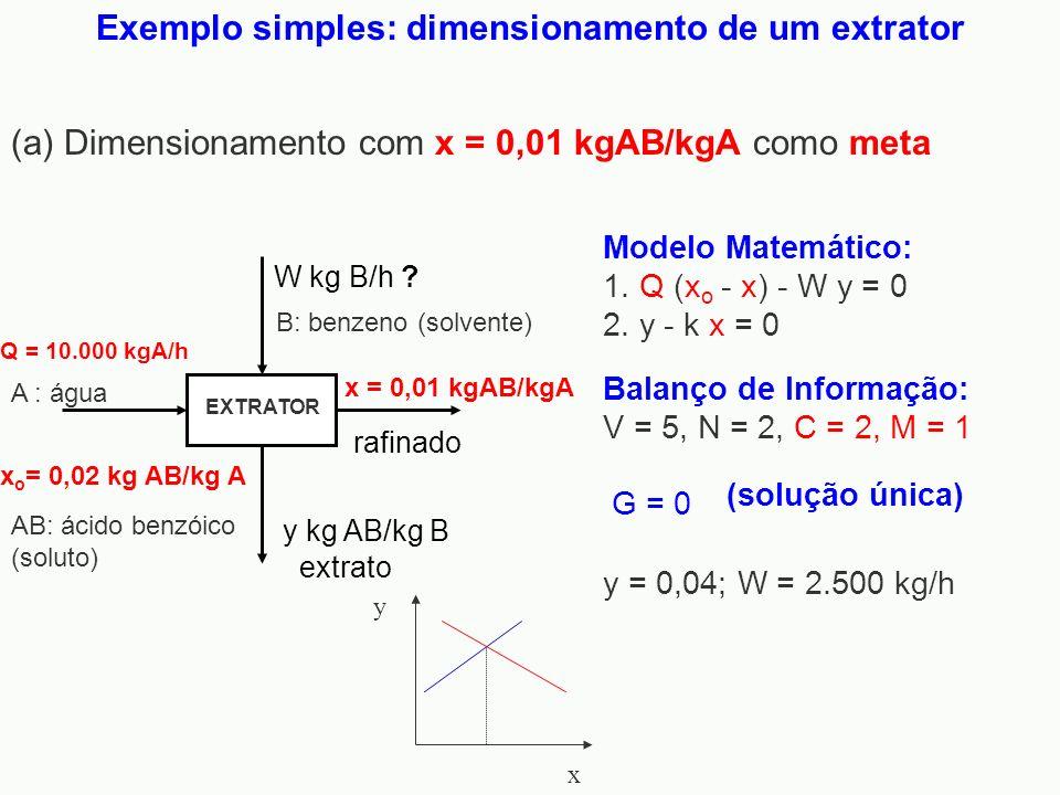 Exemplo simples: dimensionamento de um extrator W kg B/h ? Q = 10.000 kgA/h rafinado y kg AB/kg B x o = 0,02 kg AB/kg A extrato x = 0,01 kgAB/kgA EXTR