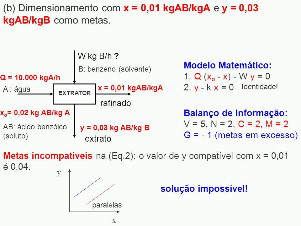 Modelo Matemático: 1. Q (x o - x) - W y = 0 2. y - k x = 0 Metas incompatíveis na (Eq.2): o valor de y compatível com x = 0,01 é 0,04. W kg B/h ? Q =