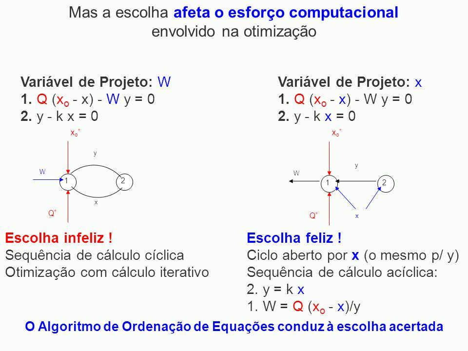O Algoritmo de Ordenação de Equações conduz à escolha acertada Escolha feliz ! Ciclo aberto por x (o mesmo p/ y) Sequência de cálculo acíclica: 2. y =