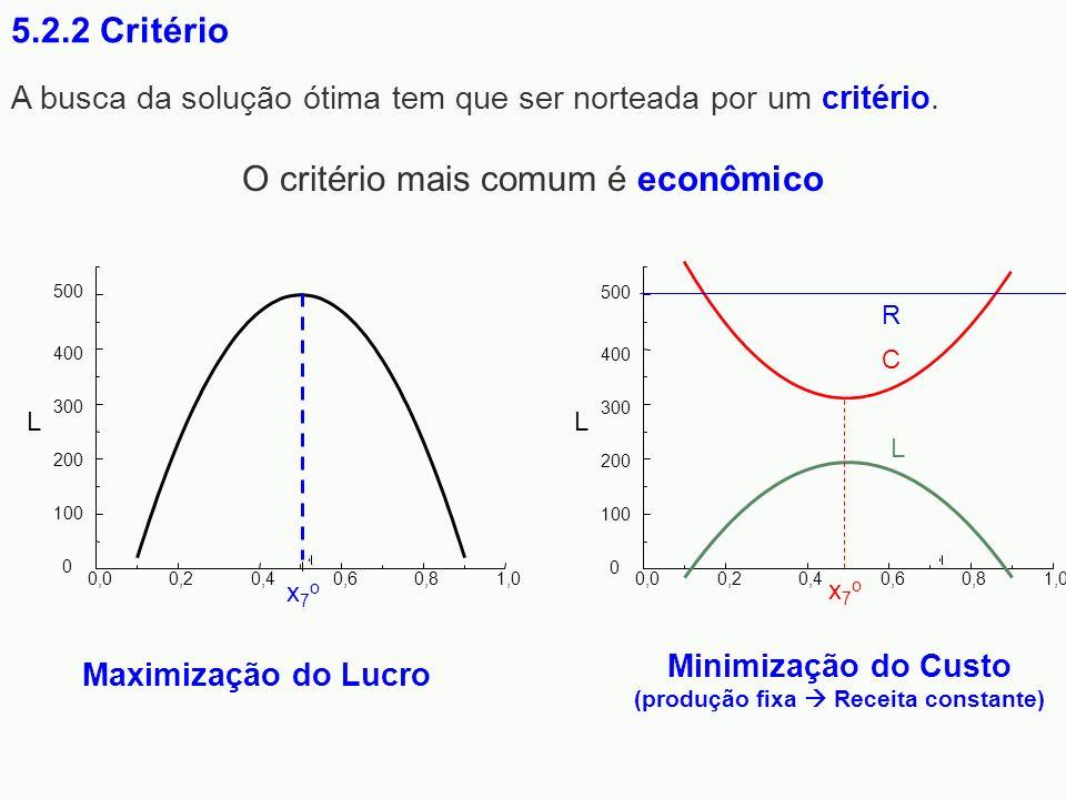 A busca da solução ótima tem que ser norteada por um critério. O critério mais comum é econômico 5.2.2 Critério 0,00,20,40,60,81,0 L 0 100 200 300 400
