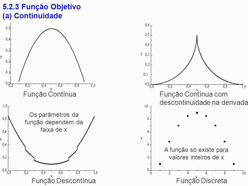 5.2.3 Função Objetivo (a) Continuidade Função ContínuaFunção Contínua com descontinuidade na derivada Função Descontínua Função Discreta Os parâmetros