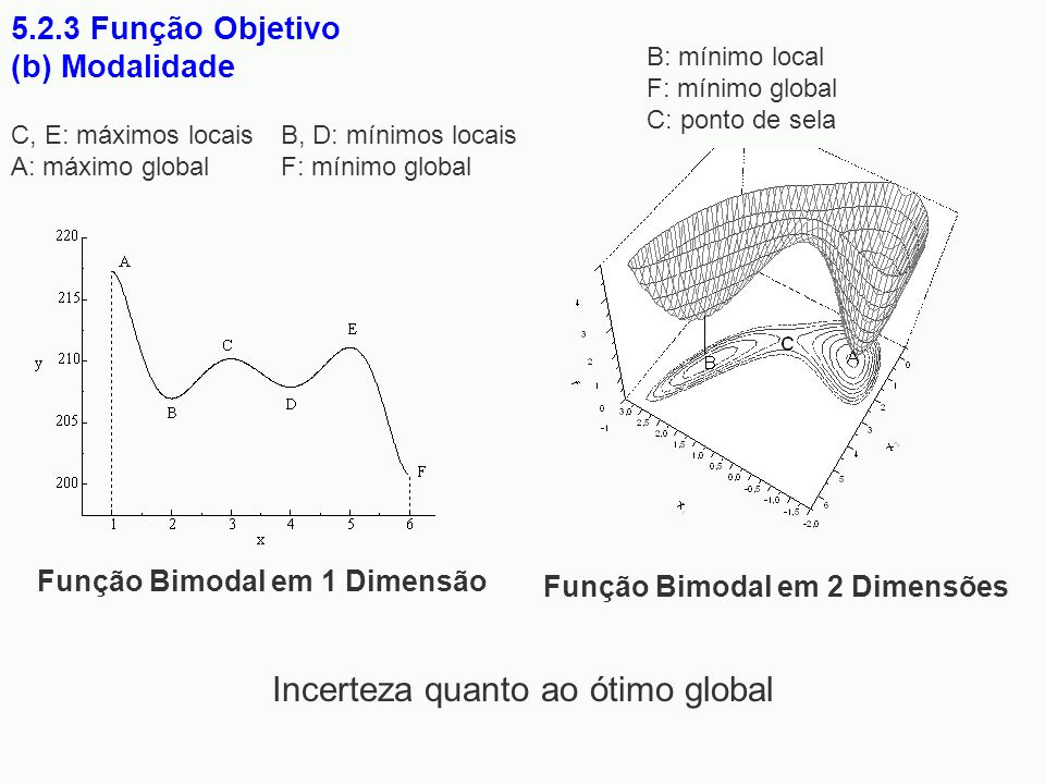 Função Bimodal em 1 Dimensão 5.2.3 Função Objetivo (b) Modalidade Função Bimodal em 2 Dimensões Incerteza quanto ao ótimo global C, E: máximos locais