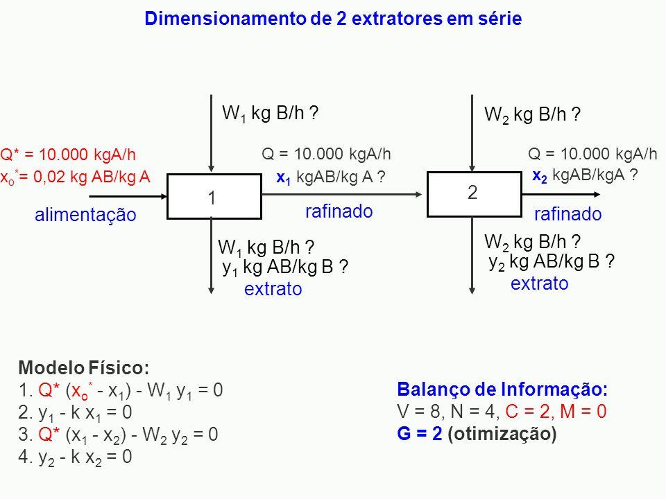 Modelo Físico: 1. Q* (x o * - x 1 ) - W 1 y 1 = 0 2. y 1 - k x 1 = 0 3. Q* (x 1 - x 2 ) - W 2 y 2 = 0 4. y 2 - k x 2 = 0 Balanço de Informação: V = 8,