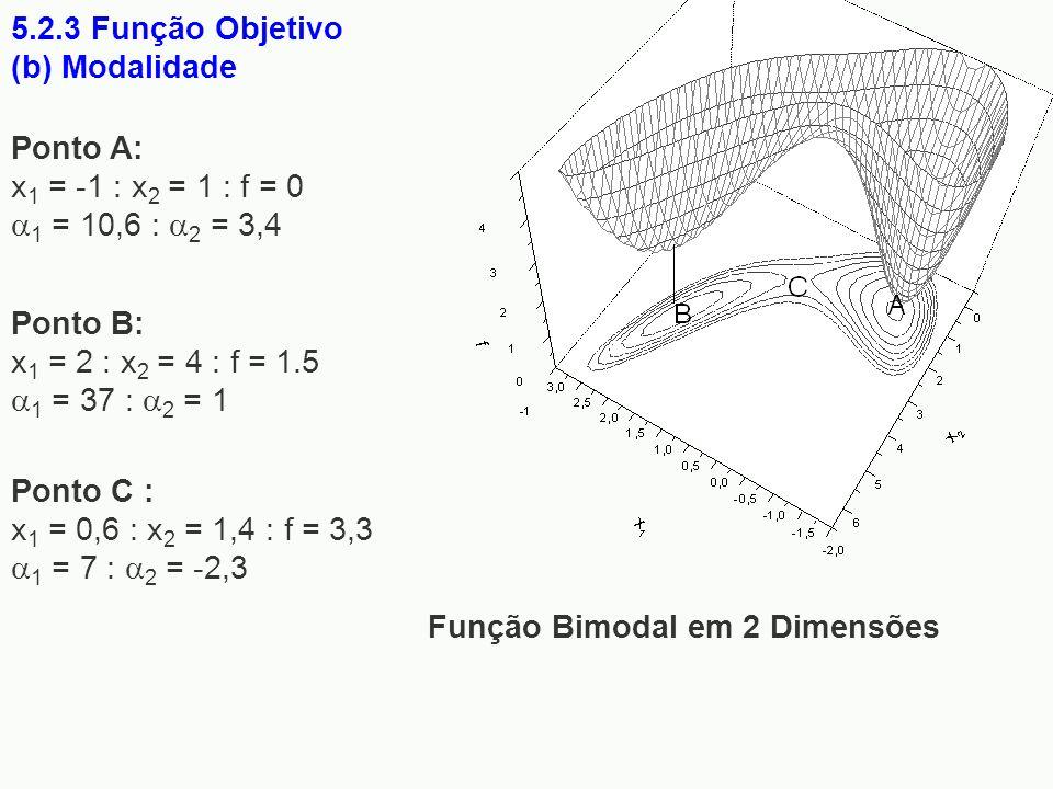 5.2.3 Função Objetivo (b) Modalidade Função Bimodal em 2 Dimensões Ponto C : x 1 = 0,6 : x 2 = 1,4 : f = 3,3 1 = 7 : 2 = -2,3 Ponto A: x 1 = -1 : x 2