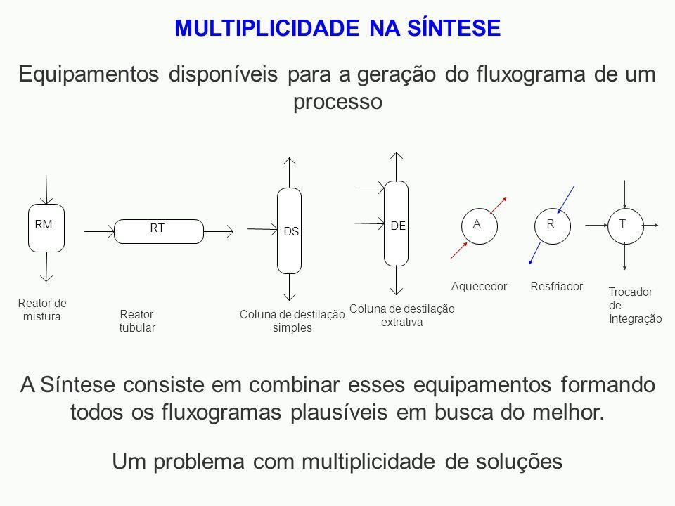 Equipamentos disponíveis para a geração do fluxograma de um processo RM Reator de mistura RT Reator tubular DS Coluna de destilação simples DE Coluna