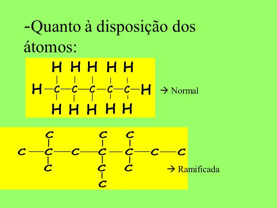 Os tipos de cadeia orgânica: -Quanto ao fechamento da cadeia Acíclica ou aberta Cíclica ou fechada