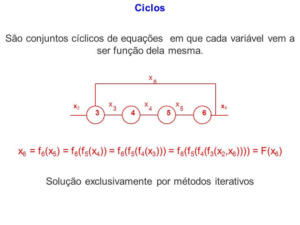 Ciclos x 3456 x 3 x 4 x 5 6 x2x2 x6x6 x 6 = f 6 (x 5 ) = f 6 (f 5 (x 4 )) = f 6 (f 5 (f 4 (x 3 ))) = f 6 (f 5 (f 4 (f 3 (x 2,x 6 )))) = F(x 6 ) São co