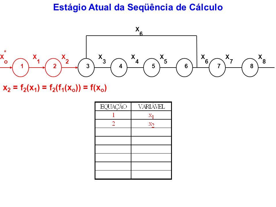 Estágio Atual da Seqüência de Cálculo 12345678 X o * X 1 X 2 X 3 X 4 X 5 X 6 X 7 X 8 X 6 x 2 = f 2 (x 1 ) = f 2 (f 1 (x o )) = f(x o )