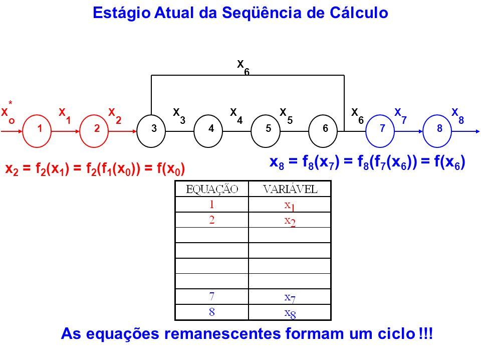 As equações remanescentes formam um ciclo !!! Estágio Atual da Seqüência de Cálculo 12345678 X o * X 1 X 2 X 3 X 4 X 5 X 6 X 7 X 8 X 6 x 2 = f 2 (x 1