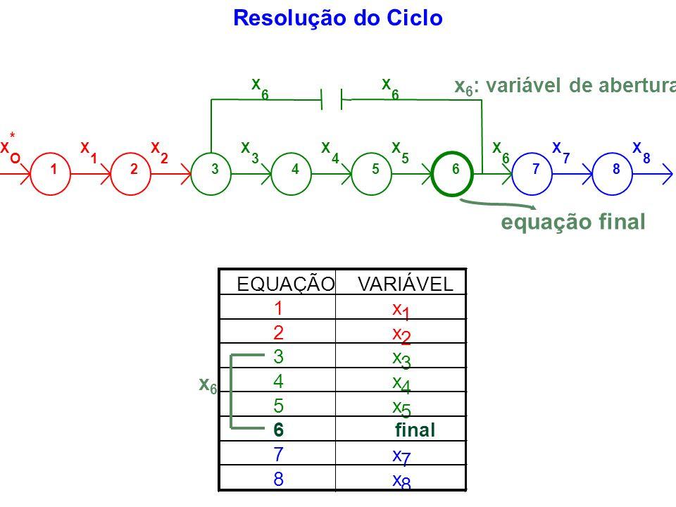 Resolução do Ciclo EQUAÇÃOVARIÁVEL 1x 1 2x 2 3x 3 4x 4 5x 5 6 final 7x 7 8x 8 12345678 X O * X 1 X 2 X 3 X 4 X 5 X 6 X 7 X 8 X 6 X 6 x 6 : variável de