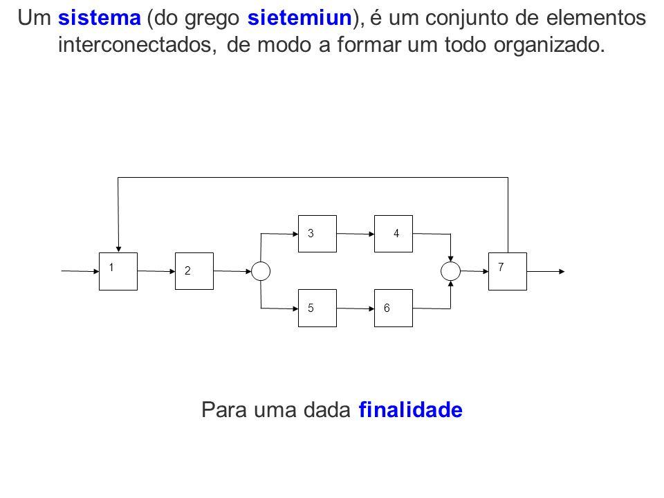 Um sistema (do grego sietemiun), é um conjunto de elementos interconectados, de modo a formar um todo organizado. 2 1 34 5 7 6 Para uma dada finalidad