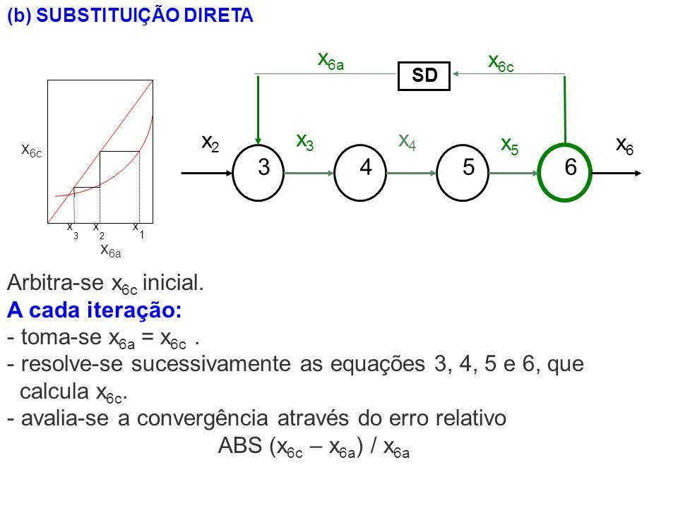 (b) SUBSTITUIÇÃO DIRETA Arbitra-se x 6c inicial. A cada iteração: - toma-se x 6a = x 6c. - resolve-se sucessivamente as equações 3, 4, 5 e 6, que calc