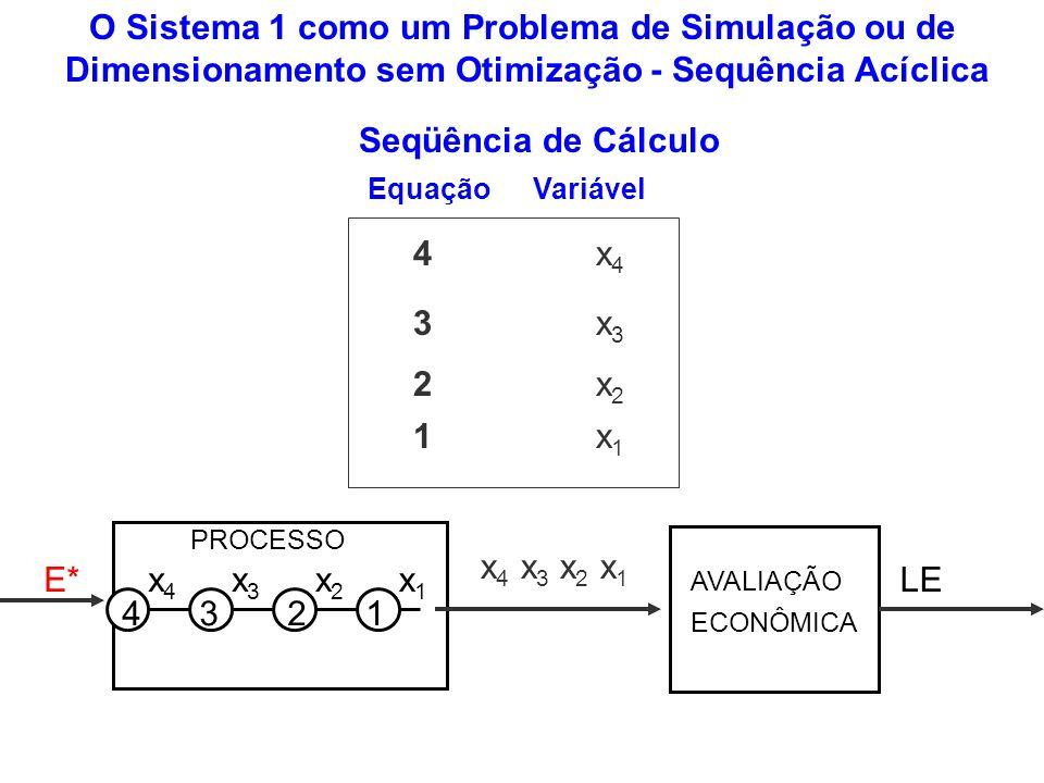 O Sistema 1 como um Problema de Simulação ou de Dimensionamento sem Otimização - Sequência Acíclica PROCESSO LEE* 4321 x4x4 x3x3 x2x2 x1x1 AVALIAÇÃO E