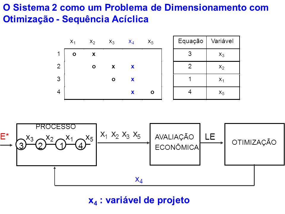 O Sistema 2 como um Problema de Dimensionamento com Otimização - Sequência Acíclica x 4 : variável de projeto PROCESSO OTIMIZAÇÃO LE E* 321 x3x3 4 x2x