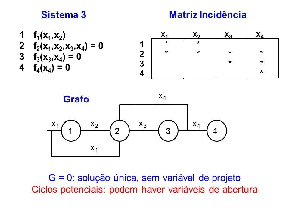 Sistema 3 1f 1 (x 1,x 2 ) 2f 2 (x 1,x 2,x 3,x 4 ) = 0 3f 3 (x 3,x 4 ) = 0 4f 4 (x 4 ) = 0 G = 0: solução única, sem variável de projeto Ciclos potenci